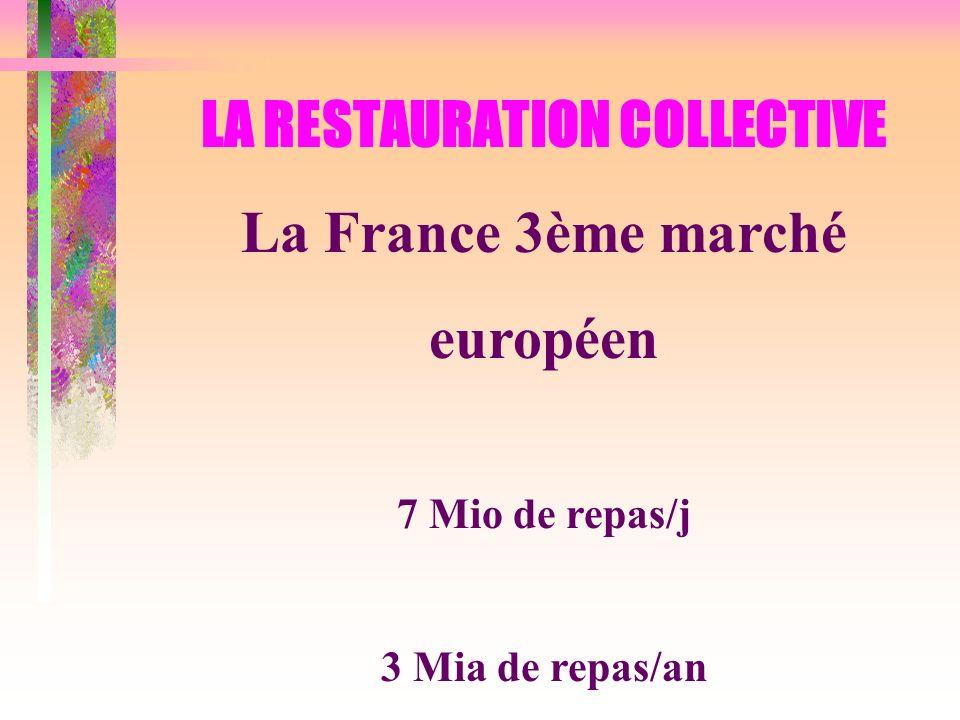 LA RESTAURATION COLLECTIVE La France 3ème marché européen 7 Mio de repas/j 3 Mia de repas/an