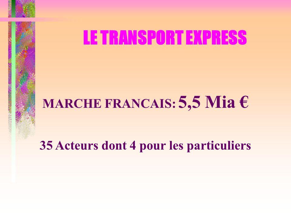 MARCHE FRANCAIS: 5,5 Mia 35 Acteurs dont 4 pour les particuliers