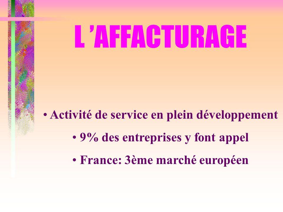 L AFFACTURAGE Activité de service en plein développement 9% des entreprises y font appel France: 3ème marché européen