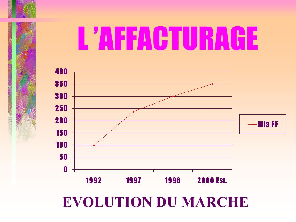 L AFFACTURAGE EVOLUTION DU MARCHE