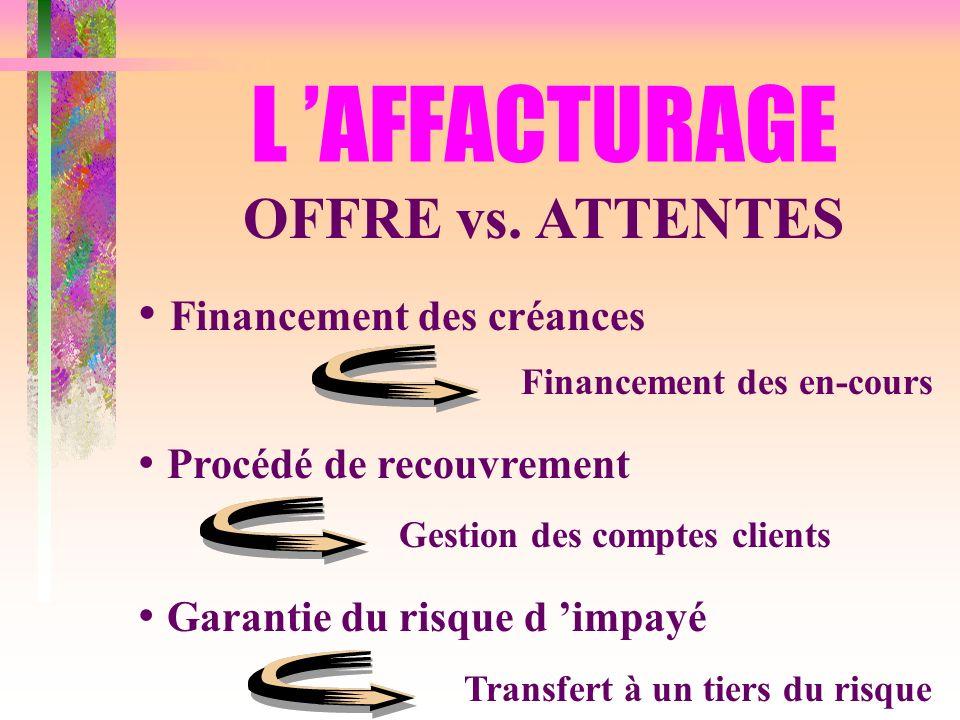 L AFFACTURAGE OFFRE vs. ATTENTES Financement des créances Financement des en-cours Procédé de recouvrement Gestion des comptes clients Garantie du ris