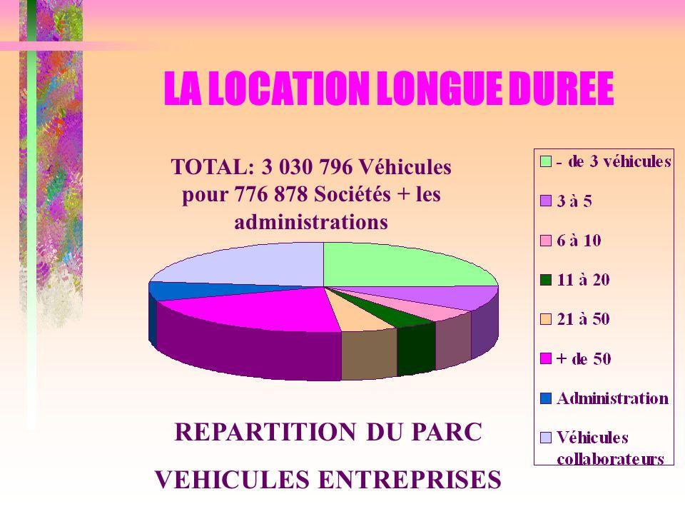 REPARTITION DU PARC VEHICULES ENTREPRISES TOTAL: 3 030 796 Véhicules pour 776 878 Sociétés + les administrations