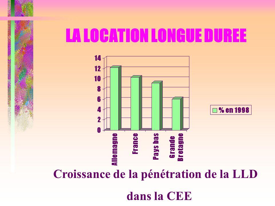 LA LOCATION LONGUE DUREE Croissance de la pénétration de la LLD dans la CEE