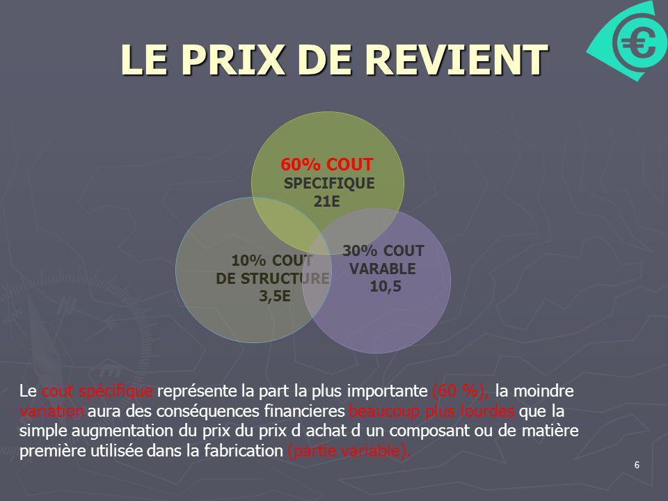 6 LE PRIX DE REVIENT 10% COUT DE STRUCTURE 3,5E 30% COUT VARABLE 10,5 60% COUT SPECIFIQUE 21E Le cout spécifique représente la part la plus importante