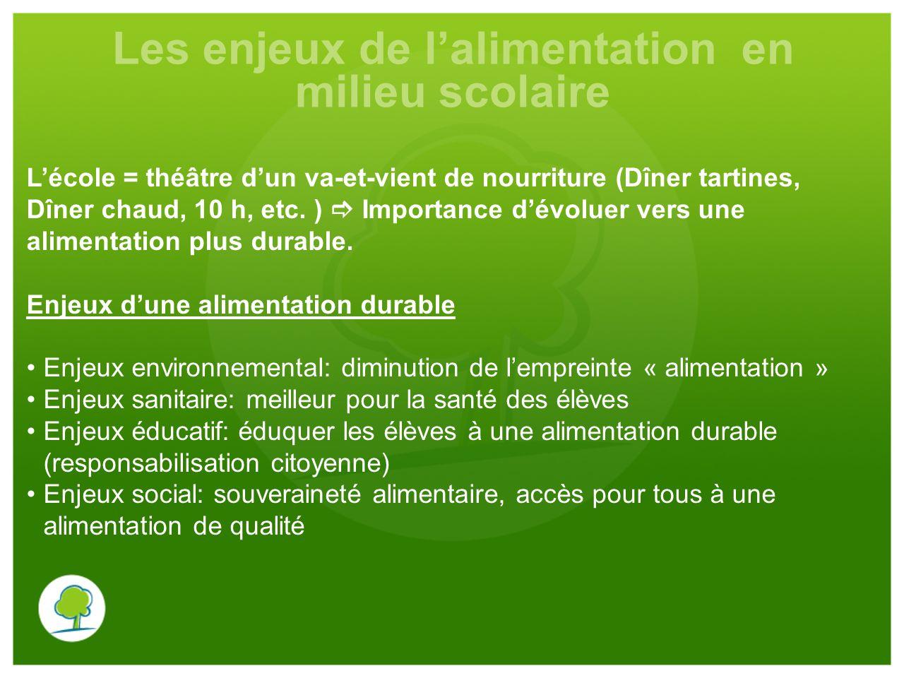 Les enjeux de lalimentation en milieu scolaire Lécole = théâtre dun va-et-vient de nourriture (Dîner tartines, Dîner chaud, 10 h, etc. ) Importance dé