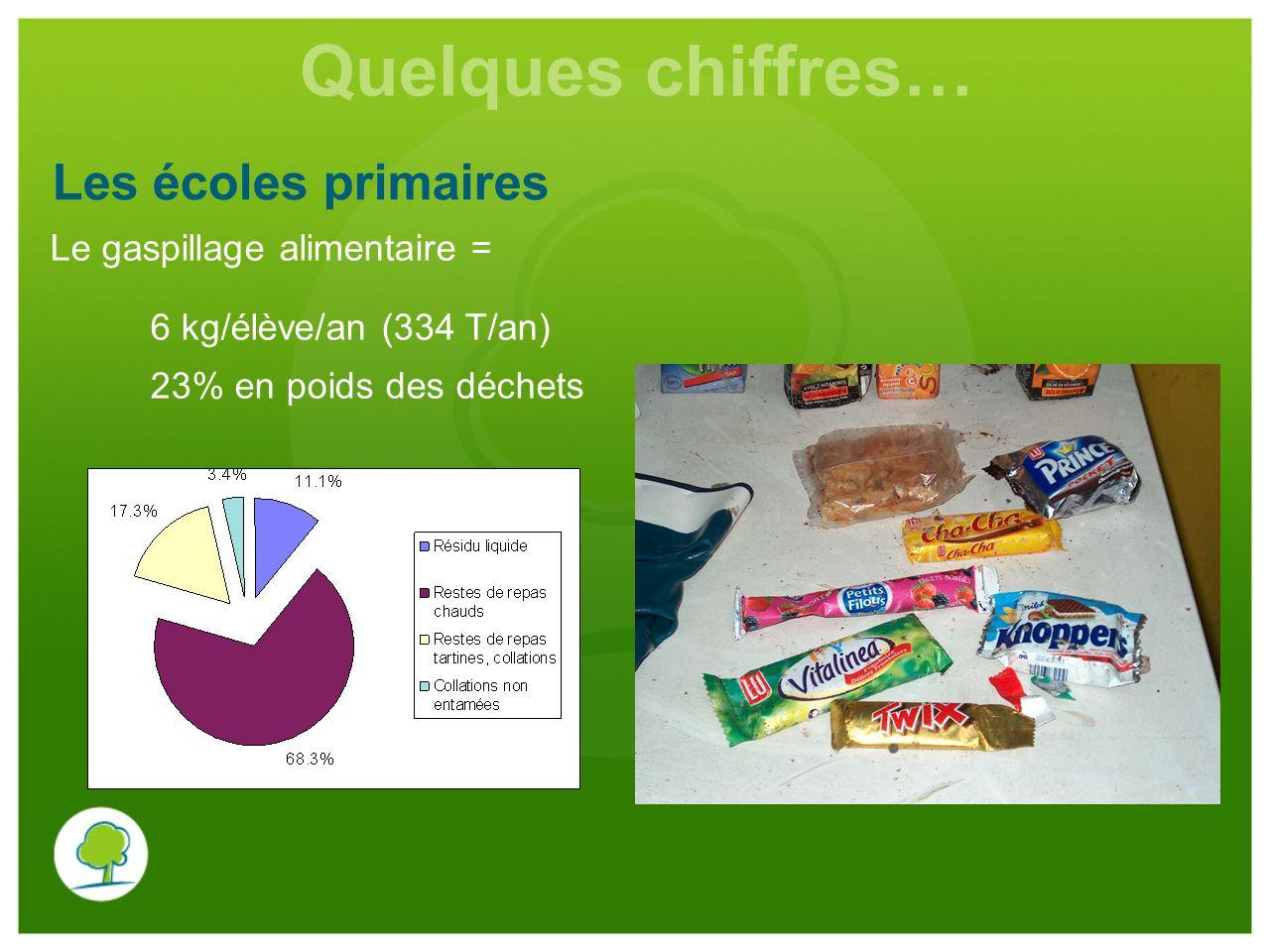 Quelques chiffres… Les écoles primaires Le gaspillage alimentaire = 6 kg/élève/an (334 T/an) 23% en poids des déchets