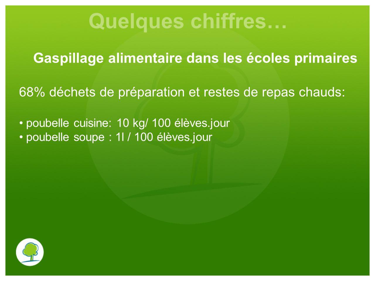 Quelques chiffres… Gaspillage alimentaire dans les écoles primaires 68% déchets de préparation et restes de repas chauds: poubelle cuisine: 10 kg/ 100