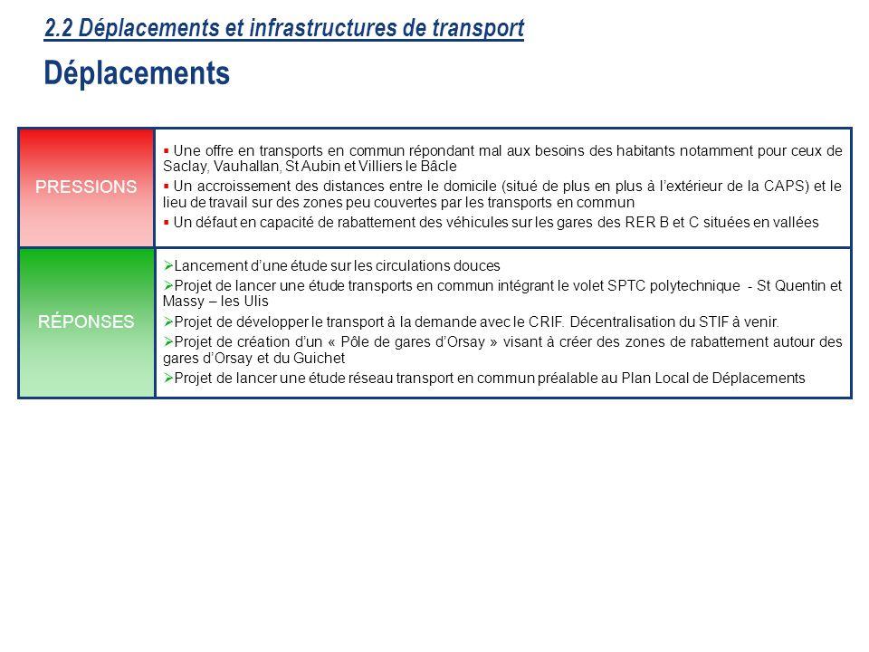 24 Lancement dune étude sur les circulations douces Projet de lancer une étude transports en commun intégrant le volet SPTC polytechnique - St Quentin