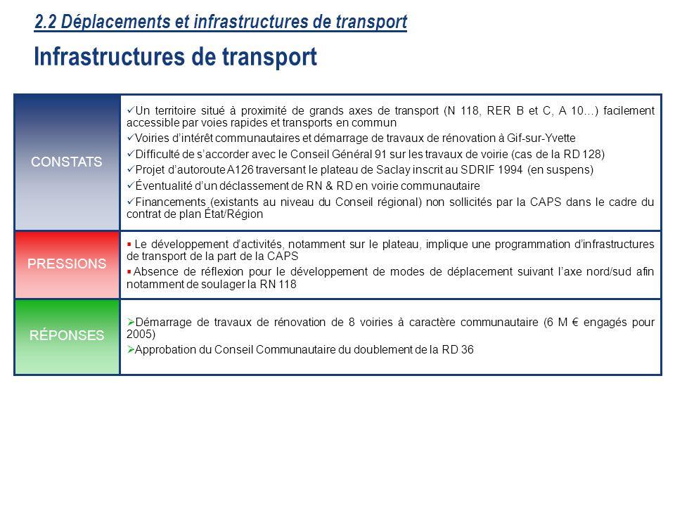 25 Démarrage de travaux de rénovation de 8 voiries à caractère communautaire (6 M engagés pour 2005) Approbation du Conseil Communautaire du doublement de la RD 36 RÉPONSES Le développement dactivités, notamment sur le plateau, implique une programmation dinfrastructures de transport de la part de la CAPS Absence de réflexion pour le développement de modes de déplacement suivant laxe nord/sud afin notamment de soulager la RN 118 PRESSIONS Un territoire situé à proximité de grands axes de transport (N 118, RER B et C, A 10…) facilement accessible par voies rapides et transports en commun Voiries dintérêt communautaires et démarrage de travaux de rénovation à Gif-sur-Yvette Difficulté de saccorder avec le Conseil Général 91 sur les travaux de voirie (cas de la RD 128) Projet dautoroute A126 traversant le plateau de Saclay inscrit au SDRIF 1994 (en suspens) Éventualité dun déclassement de RN & RD en voirie communautaire Financements (existants au niveau du Conseil régional) non sollicités par la CAPS dans le cadre du contrat de plan État/Région CONSTATS 2.2 Déplacements et infrastructures de transport Infrastructures de transport