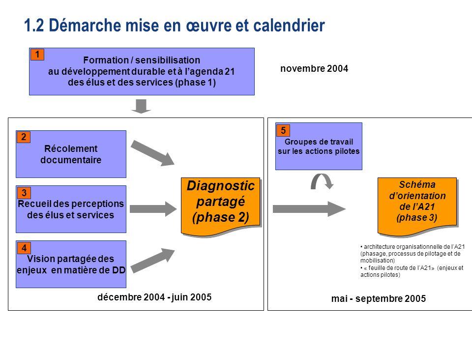 5 1.2 Démarche mise en œuvre et calendrier Diagnostic partagé (phase 2) Diagnostic partagé (phase 2) novembre 2004 Schéma dorientation de lA21 (phase 3) Schéma dorientation de lA21 (phase 3) architecture organisationnelle de lA21 (phasage, processus de pilotage et de mobilisation) « feuille de route de lA21» (enjeux et actions pilotes) Groupes de travail sur les actions pilotes mai - septembre 2005 Formation / sensibilisation au développement durable et à lagenda 21 des élus et des services (phase 1) 1 Récolement documentaire 2 Recueil des perceptions des élus et services 3 Vision partagée des enjeux en matière de DD 4 5 décembre 2004 - juin 2005