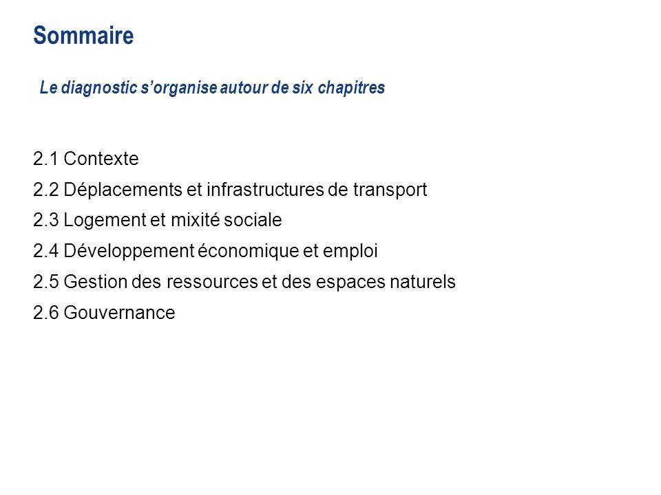 9 Sommaire 2.1 Contexte 2.2 Déplacements et infrastructures de transport 2.3 Logement et mixité sociale 2.4 Développement économique et emploi 2.5 Gestion des ressources et des espaces naturels 2.6 Gouvernance 2.1 Contexte 2.2 Déplacements et infrastructures de transport 2.3 Logement et mixité sociale 2.4 Développement économique et emploi 2.5 Gestion des ressources et des espaces naturels 2.6 Gouvernance Le diagnostic sorganise autour de six chapitres