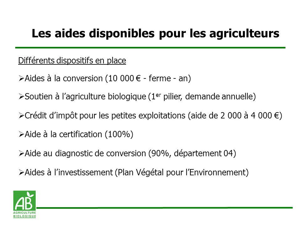 Les aides disponibles pour les agriculteurs Différents dispositifs en place Aides à la conversion (10 000 - ferme - an) Soutien à lagriculture biologi