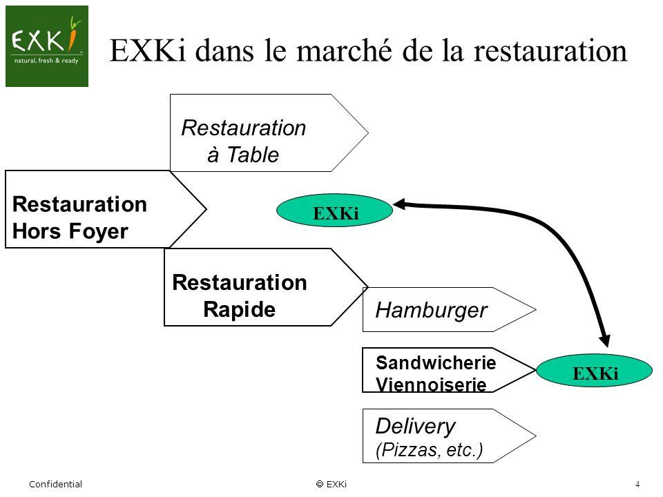 Confidential EXKi 4 EXKi dans le marché de la restauration Restauration Hors Foyer Hamburger Sandwicherie Viennoiserie Delivery (Pizzas, etc.) Restaur