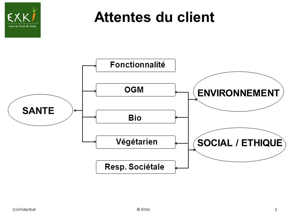 Confidential EXKi 8 Attentes du client SANTE Fonctionnalité Végétarien Bio OGM Resp. Sociétale ENVIRONNEMENT SOCIAL / ETHIQUE