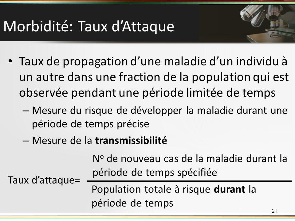 Morbidité: Taux dAttaque Taux de propagation dune maladie dun individu à un autre dans une fraction de la population qui est observée pendant une péri