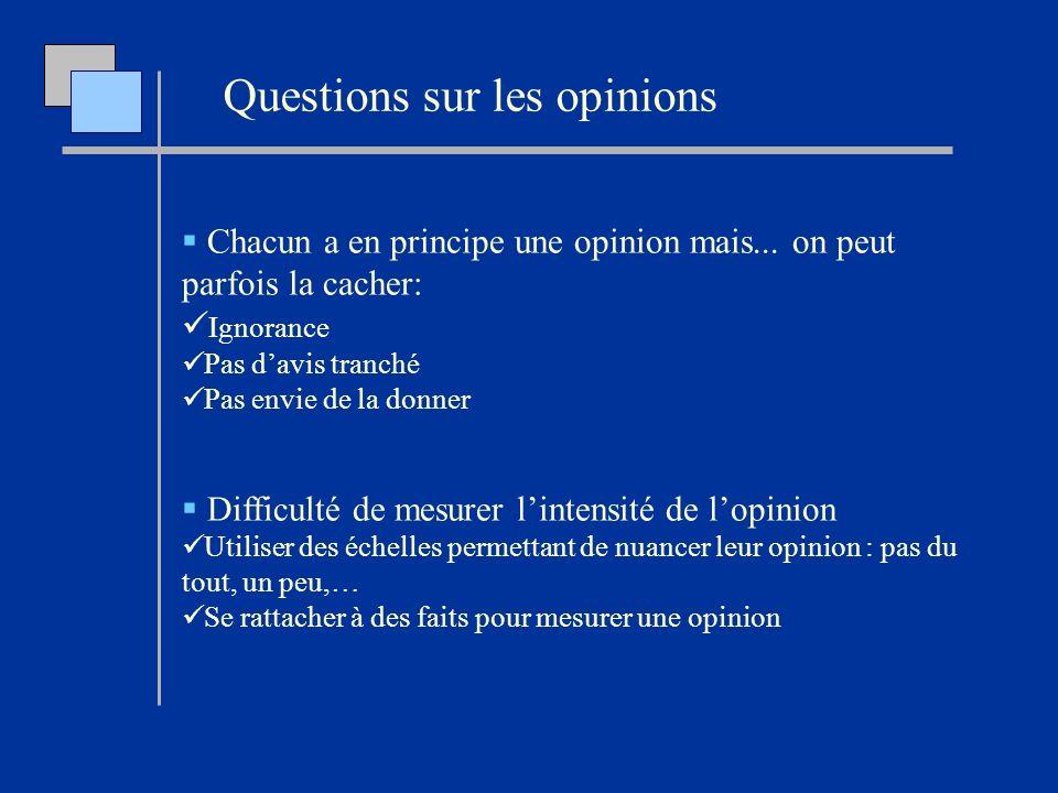Chacun a en principe une opinion mais... on peut parfois la cacher: Ignorance Pas davis tranché Pas envie de la donner Difficulté de mesurer lintensit