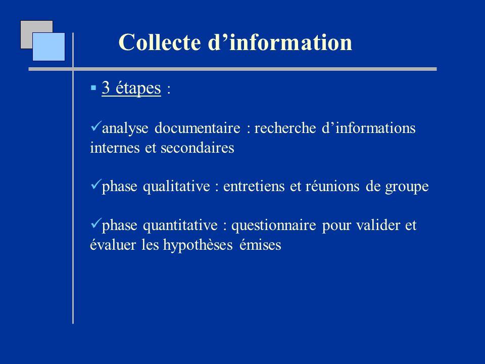 Collecte dinformation 3 étapes : analyse documentaire : recherche dinformations internes et secondaires phase qualitative : entretiens et réunions de