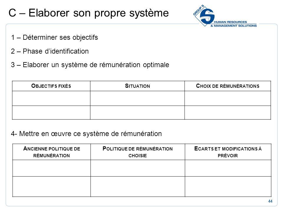 44 1 – Déterminer ses objectifs 2 – Phase didentification 3 – Elaborer un système de rémunération optimale 4- Mettre en œuvre ce système de rémunérati