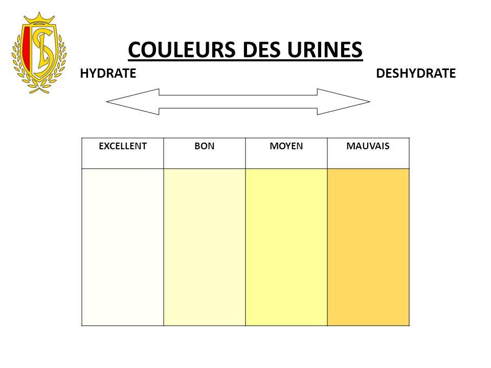 EXCELLENTBONMOYENMAUVAIS COULEURS DES URINES HYDRATE DESHYDRATE