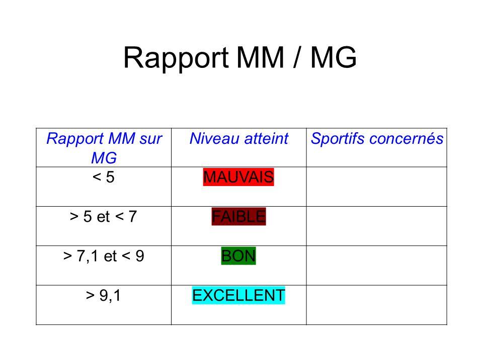 Rapport MM / MG Rapport MM sur MG Niveau atteintSportifs concernés < 5MAUVAIS > 5 et < 7FAIBLE > 7,1 et < 9BON > 9,1EXCELLENT