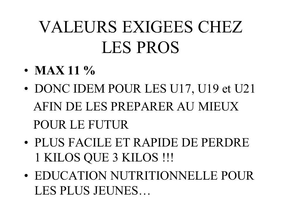 VALEURS EXIGEES CHEZ LES PROS MAX 11 % DONC IDEM POUR LES U17, U19 et U21 AFIN DE LES PREPARER AU MIEUX POUR LE FUTUR PLUS FACILE ET RAPIDE DE PERDRE