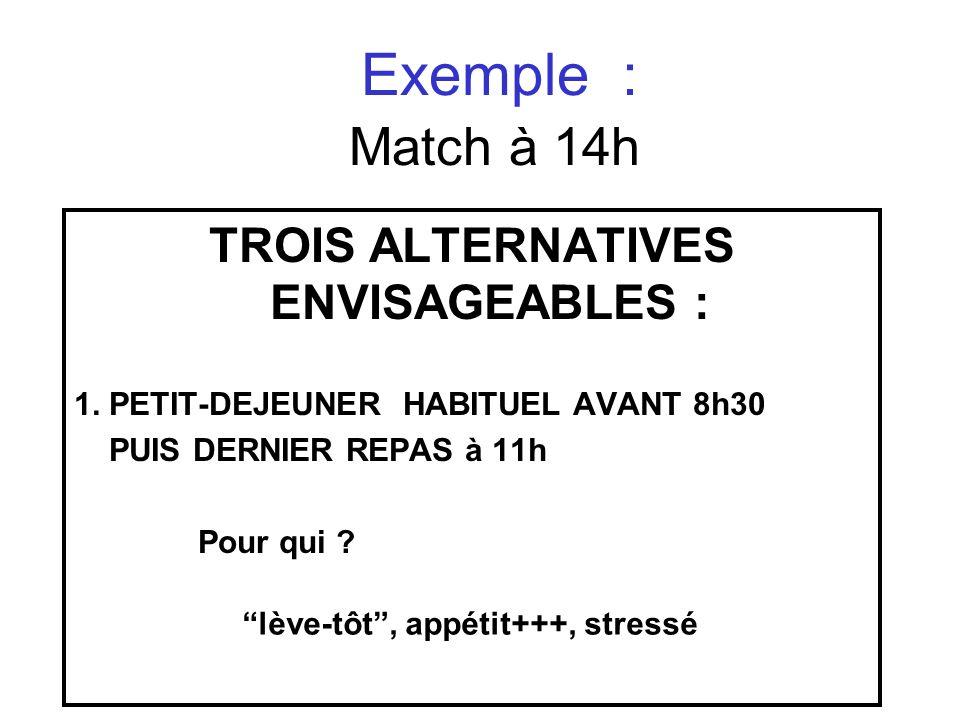 Exemple : Match à 14h TROIS ALTERNATIVES ENVISAGEABLES : 1. PETIT-DEJEUNER HABITUEL AVANT 8h30 PUIS DERNIER REPAS à 11h Pour qui ? lève-tôt, appétit++
