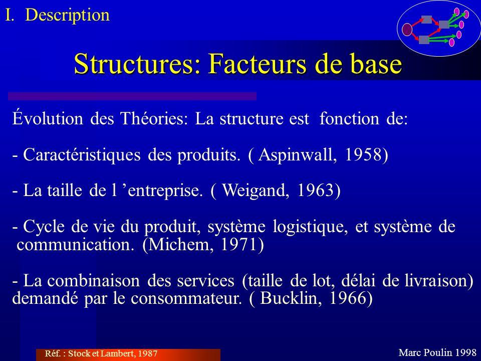 Structures: Facteurs de base Marc Poulin 1998 Évolution des Théories: La structure est fonction de: - Caractéristiques des produits. ( Aspinwall, 1958