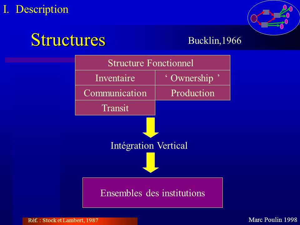 Structures Marc Poulin 1998 Bucklin,1966 Réf. : Stock et Lambert, 1987 Structure Fonctionnel Inventaire Ownership CommunicationProduction Transit Inté