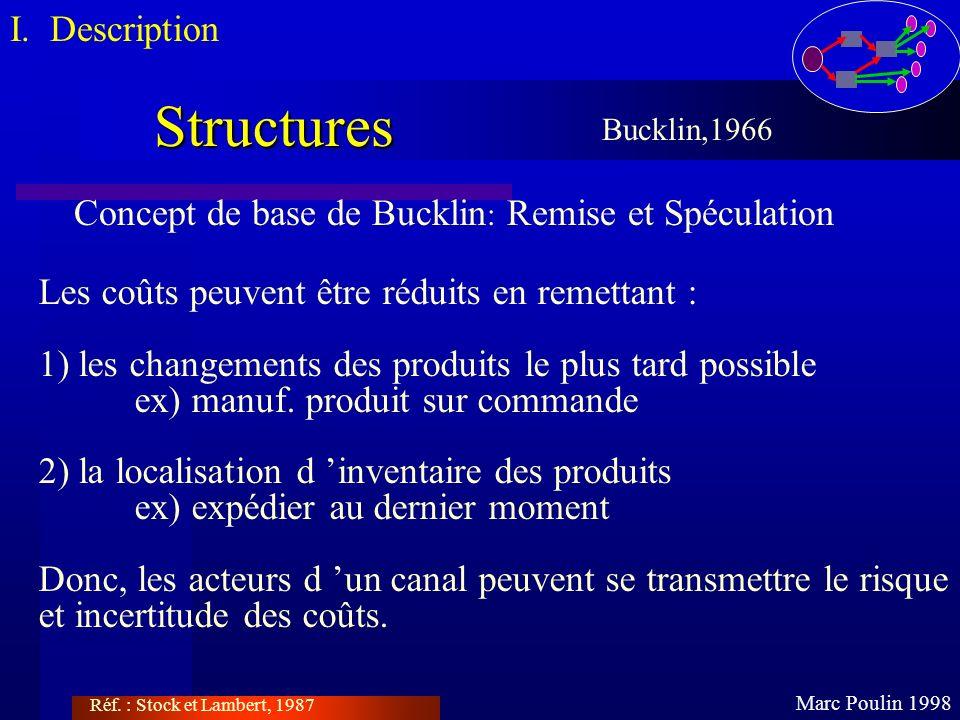 Structures Marc Poulin 1998 Bucklin,1966 Concept de base de Bucklin : Remise et Spéculation Les coûts peuvent être réduits en remettant : 1) les chang