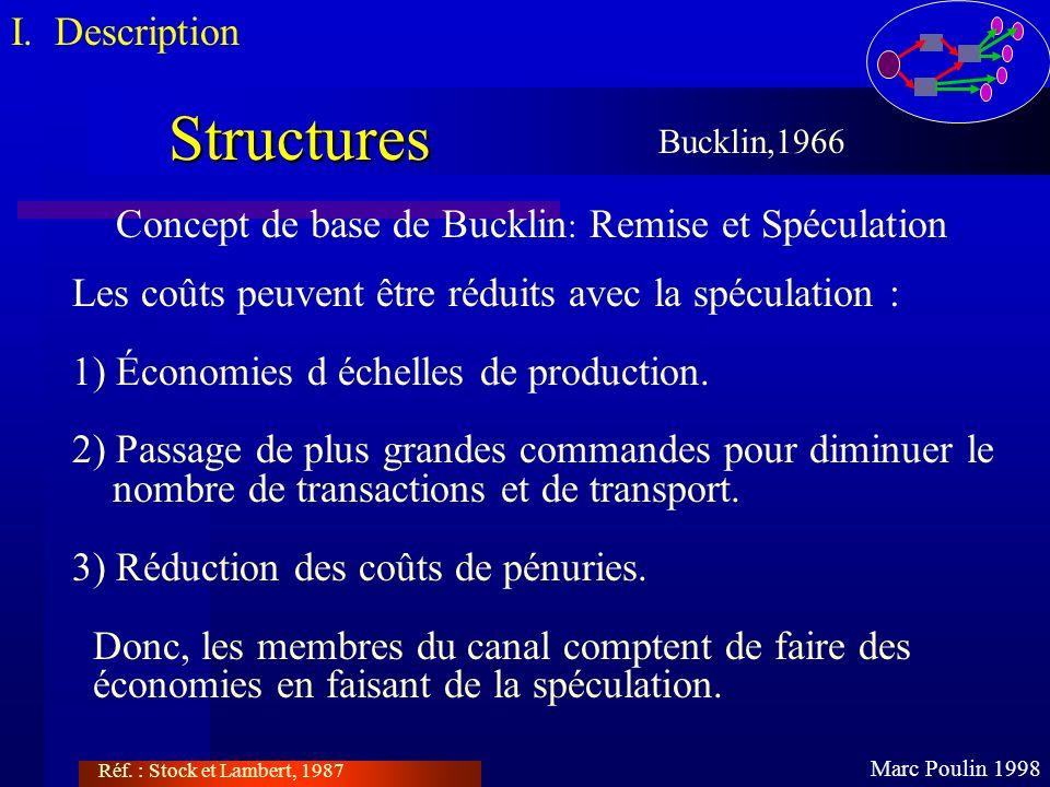 Structures Marc Poulin 1998 Bucklin,1966 Concept de base de Bucklin : Remise et Spéculation Les coûts peuvent être réduits avec la spéculation : 1) Éc