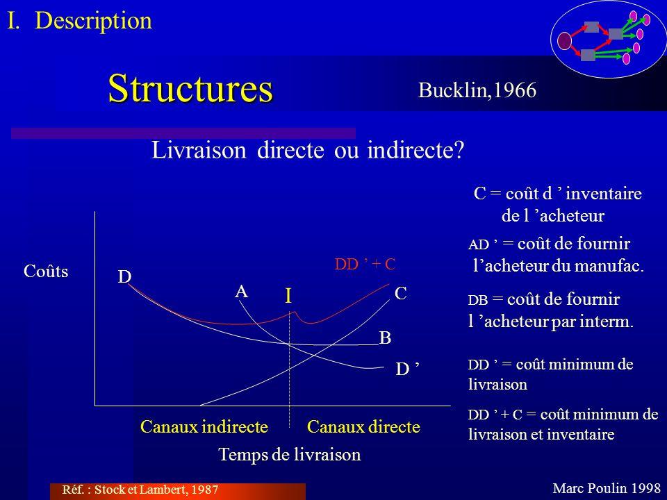 Structures Marc Poulin 1998 Bucklin,1966 Livraison directe ou indirecte? Coûts Temps de livraison C C = coût d inventaire de l acheteur AD = coût de f