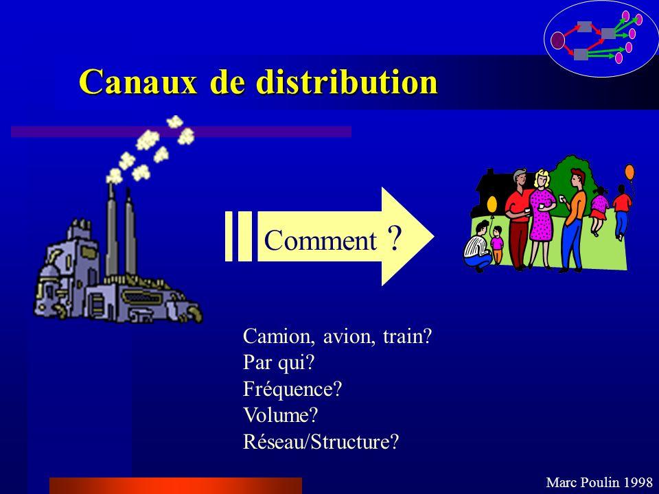 Canaux de distribution Comment ? Camion, avion, train? Par qui? Fréquence? Volume? Réseau/Structure? Marc Poulin 1998