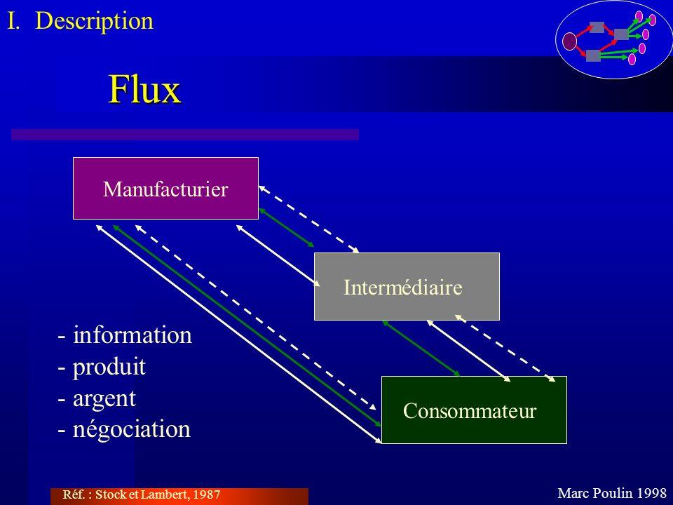 Flux Marc Poulin 1998 I. Description Réf. : Stock et Lambert, 1987 Manufacturier Intermédiaire Consommateur - information - produit - argent - négocia