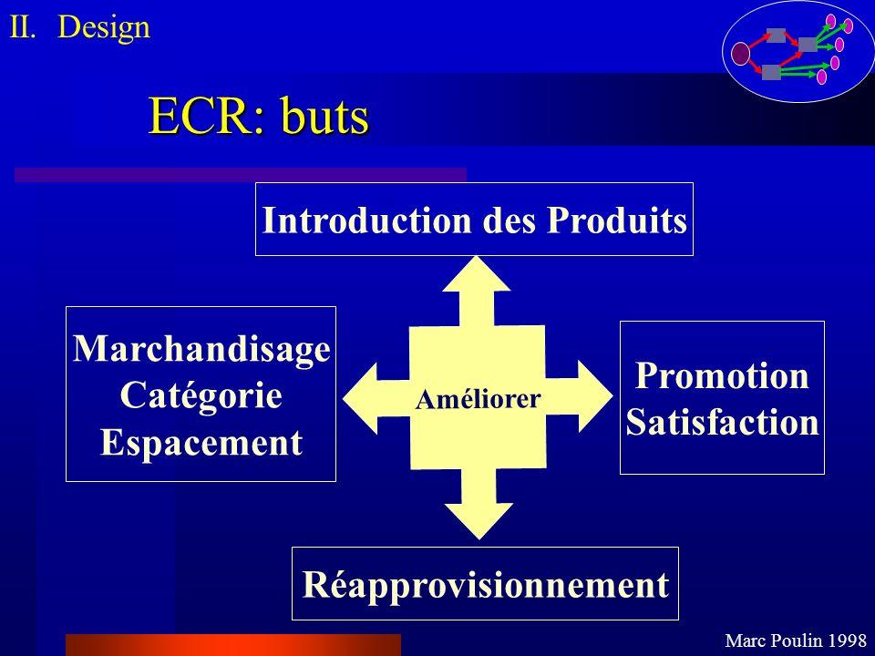 ECR: buts II. Design Marc Poulin 1998 Marchandisage Catégorie Espacement Introduction des Produits Améliorer Promotion Satisfaction Réapprovisionnemen