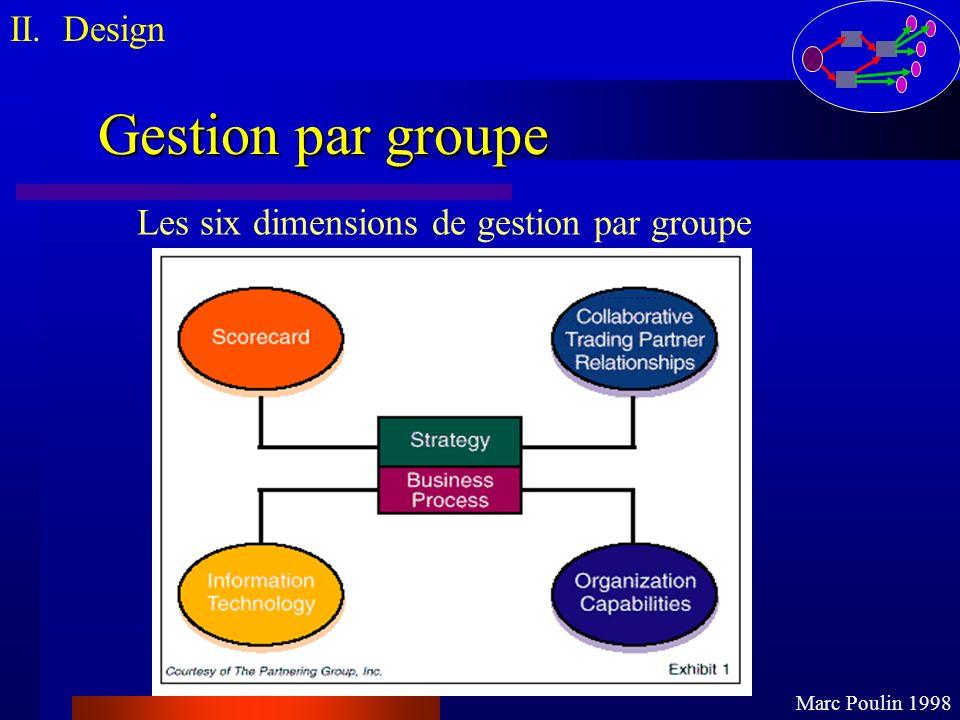 Gestion par groupe II. Design Marc Poulin 1998 Les six dimensions de gestion par groupe