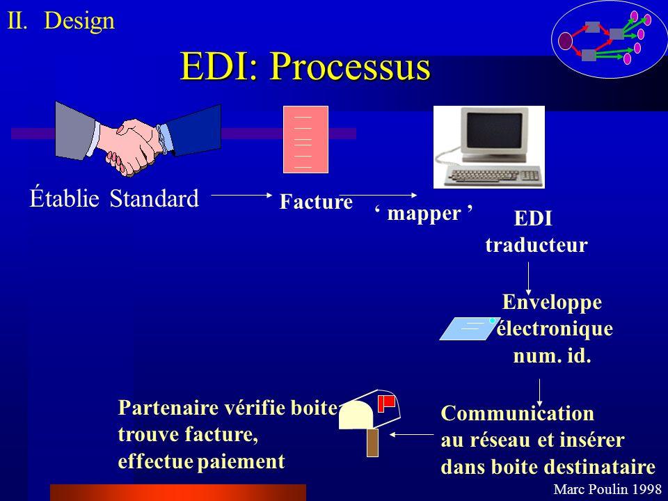 EDI: Processus II. Design Marc Poulin 1998 Facture EDI traducteur Enveloppe électronique num. id. Communication au réseau et insérer dans boite destin