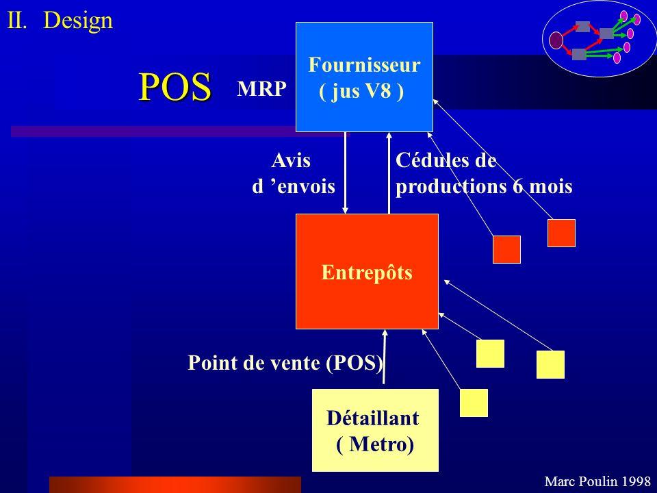 POS II. Design Marc Poulin 1998 Fournisseur ( jus V8 ) Entrepôts Détaillant ( Metro) Point de vente (POS) MRP Cédules de productions 6 mois Avis d env