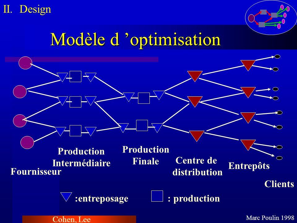 Modèle d optimisation II. Design Marc Poulin 1998 :entreposage: production Production Intermédiaire Production Finale Centre de distribution Entrepôts