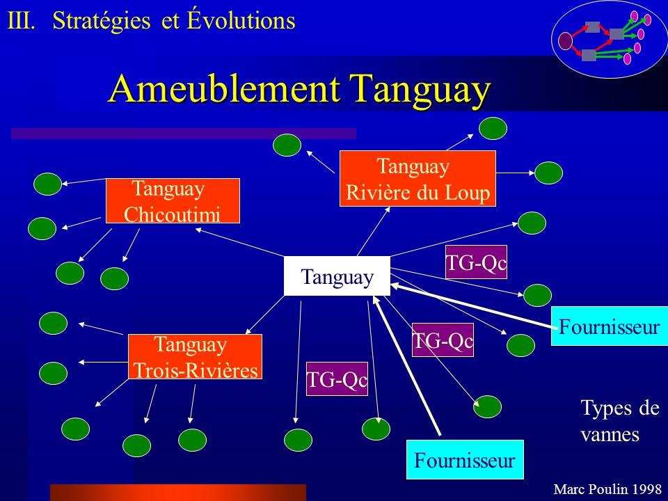 Ameublement Tanguay III. Stratégies et Évolutions Marc Poulin 1998 Tanguay Trois-Rivières Tanguay Rivière du Loup Tanguay Chicoutimi TG-Qc Fournisseur