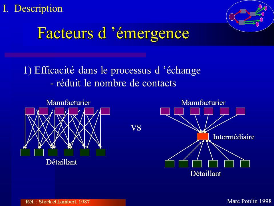 Facteurs d émergence Marc Poulin 1998 I. Description 1) Efficacité dans le processus d échange - réduit le nombre de contacts Détaillant Manufacturier