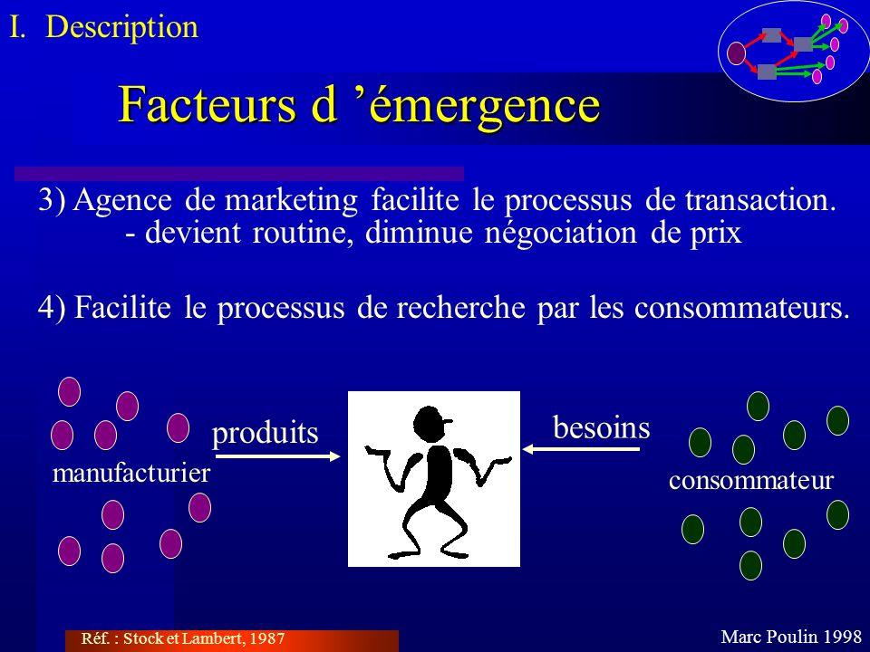 Facteurs d émergence Marc Poulin 1998 I. Description 3) Agence de marketing facilite le processus de transaction. - devient routine, diminue négociati