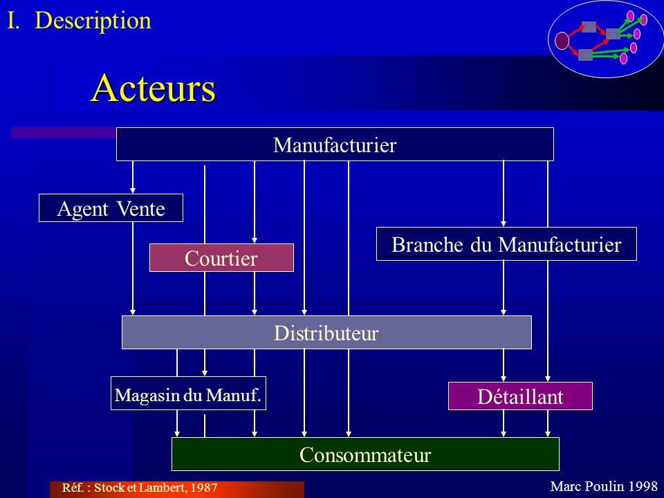 Acteurs Marc Poulin 1998 I. Description Réf. : Stock et Lambert, 1987 Magasin du Manuf. Manufacturier Distributeur Détaillant Agent Vente Courtier Con
