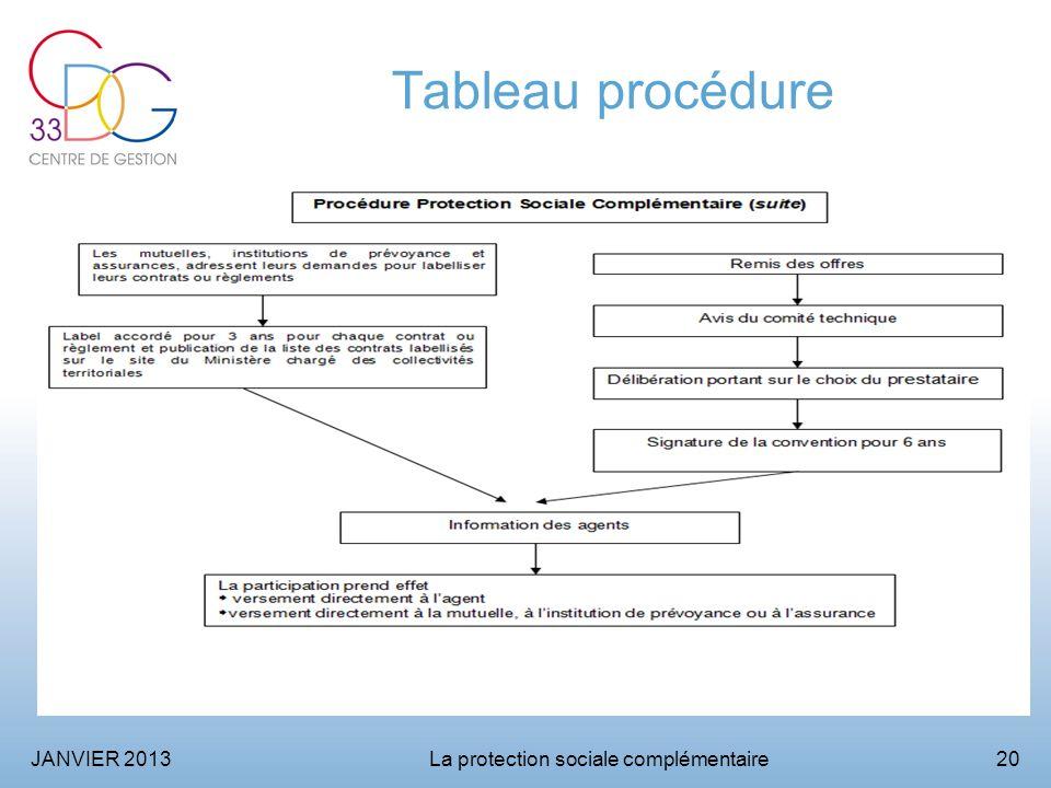 JANVIER 2013La protection sociale complémentaire20 Tableau procédure