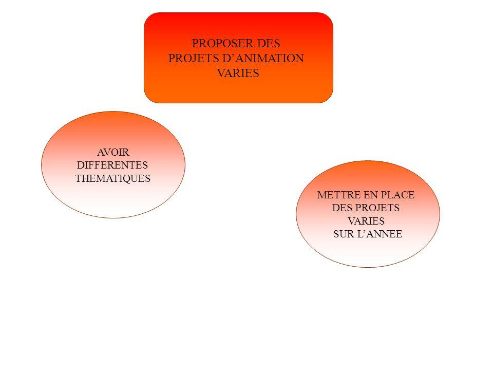 PROPOSER DES PROJETS DANIMATION VARIES AVOIR DIFFERENTES THEMATIQUES METTRE EN PLACE DES PROJETS VARIES SUR LANNEE