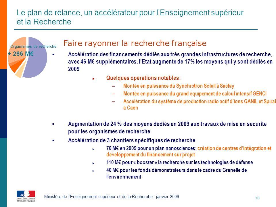 10 Ministère de lEnseignement supérieur et de la Recherche - janvier 2009 + 286 M Organismes de recherche Faire rayonner la recherche française Accélé