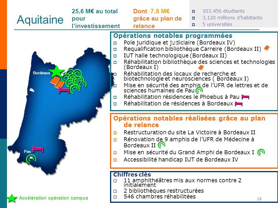 Aquitaine 103.456 étudiants 3,120 millions dhabitants 5 universités Opérations notables réalisées grâce au plan de relance Restructuration du site La