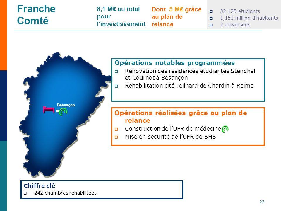 Franche Comté 32 125 étudiants 1,151 million dhabitants 2 universités Opérations réalisées grâce au plan de relance Construction de lUFR de médecine M