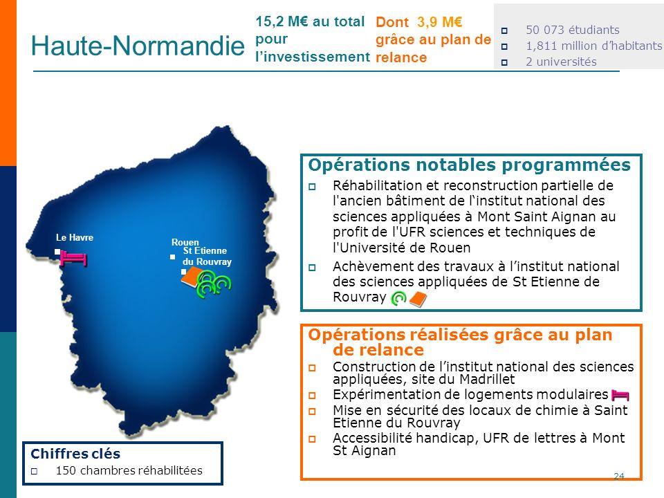 Haute-Normandie 50 073 étudiants 1,811 million dhabitants 2 universités Opérations réalisées grâce au plan de relance Construction de linstitut nation
