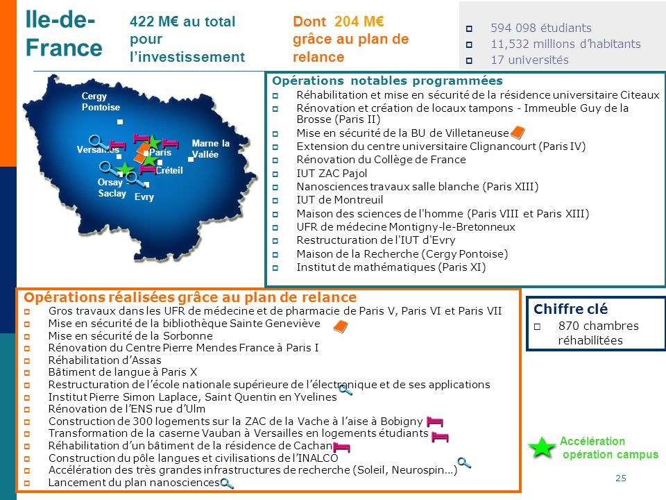 Ile-de- France 594 098 étudiants 11,532 millions dhabitants 17 universités Opérations réalisées grâce au plan de relance Gros travaux dans les UFR de