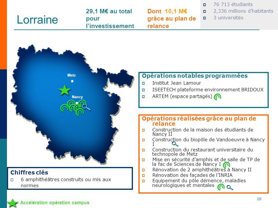 Lorraine 76 713 étudiants 2,336 millions dhabitants 3 universités Opérations réalisées grâce au plan de relance Construction de la maison des étudiant